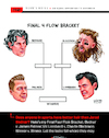 Cartoon: Final Four Flow Bracket (small) by karlwimer tagged sports,united,states,usa,colorado,denver,jared,bednar,charlie,blackmon,james,palmer,vic,lombardi,avalanche,hockey,karl,wimer,cartoon