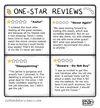 Cartoon: One Star Reviews (small) by a zillion dollars comics tagged consumerism,shopping,society,culture,narcissism