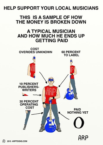 Cartoon: How much do they make (medium) by tonyp tagged arp,musicians,music,arptoons
